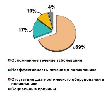 Причины госпитализации