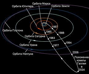 Комета Галлея движется по эллиптической орбите в направлении, противоположном направлению вращения планет. Фото из www.college.ru