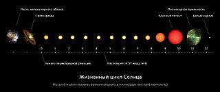 Жизненный цикл звезды Солнце
