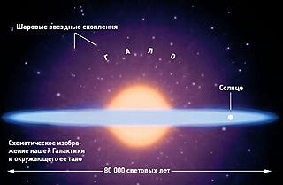 Схематическое изображение нашей Галактики и окружающего её гало