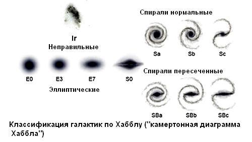 Схема эволюции галактик