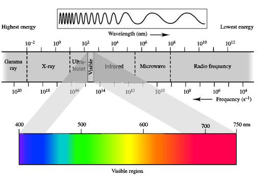 шкала - весь спектр электромагнитного излучения