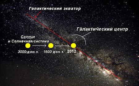 галактический экватор