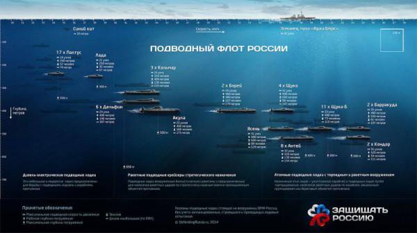 19 марта – день военного моряка-подводника ВМФ РФ, поздравляем