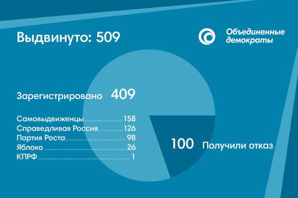 Либералы сетуют на «беспредел» в Петербурге, хотя 80% их кандидатов благополучно зарегистрированы