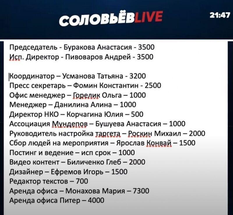 Соловьёв опубликовал список тех, кто обливал голосование по поправкам грязью