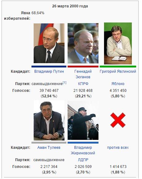 Путин. Начало. Как всё было