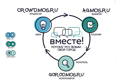 Жизнь стала проще: реализация проектов городских решений в Москве