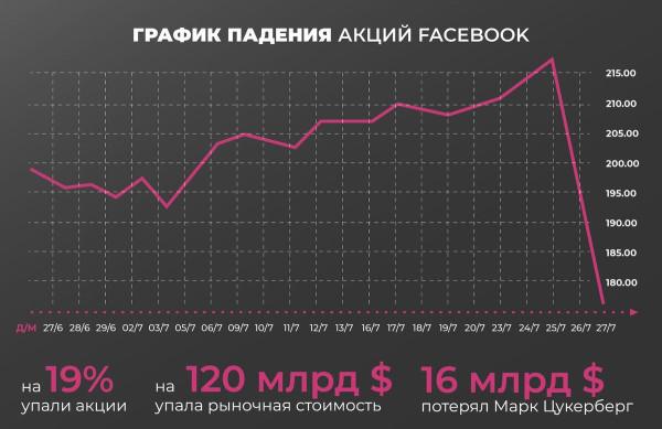 Госкорпорация правительства США Facebook падает в цене