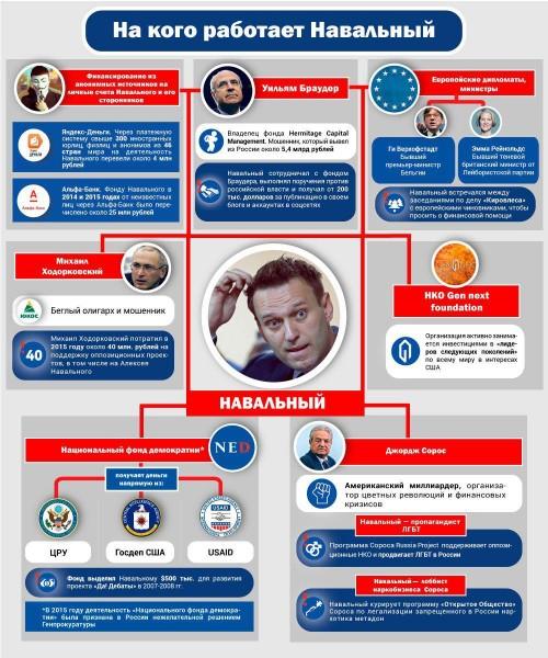 Правда о Навальном вышла наружу: хакнули файлы блогера про его финансирование Навального, счета, рублей, понятно, кураторов, миллионов, своих, финансируют, стороны, года», Волкова, Леонида, фонда, Понятно, Алексей, больше, блогера, деньги, блогер, различные