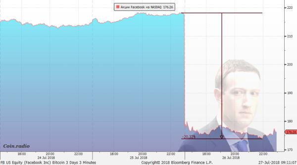 Фиаско Facebook: после очередного скандала цены акций ФБ рухнули