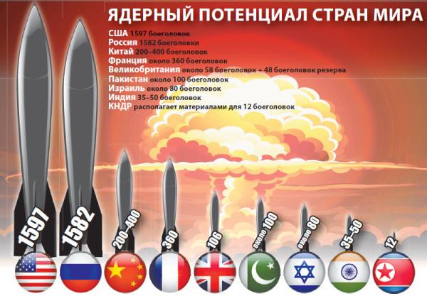 Украина больше никогда не вступит в «ядерный клуб», почему?