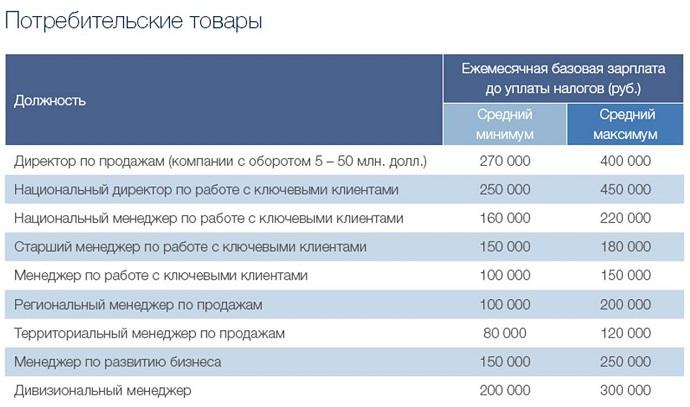 Зарплаты в продажах1