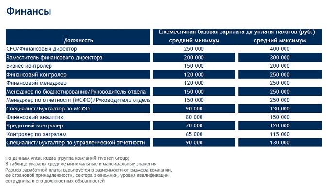 Финансовые рынки вакансии