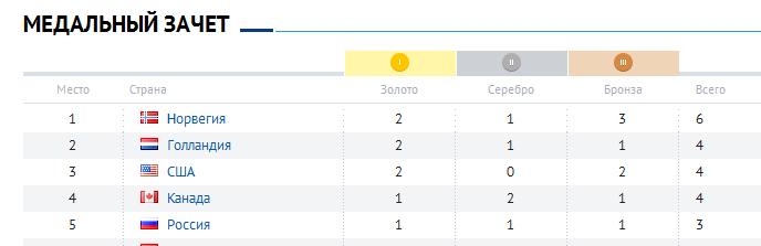 первые медали