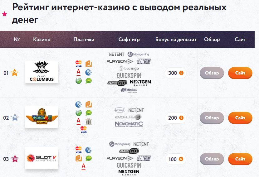 2019-01-17 21_34_12-ТОП онлайн-казино интернета и лучшие игровые автоматы