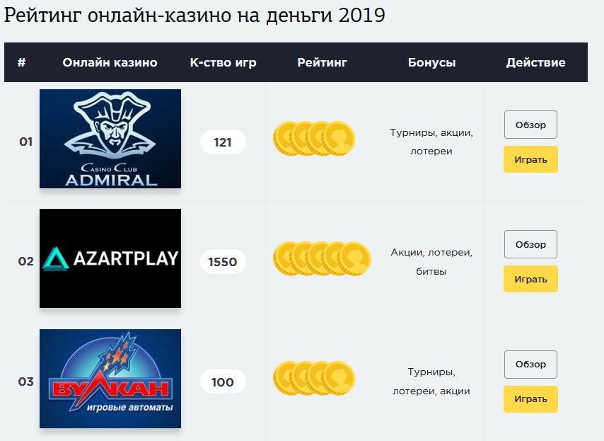 Лучшие онлайн казино на реальные деньги на 2019 год
