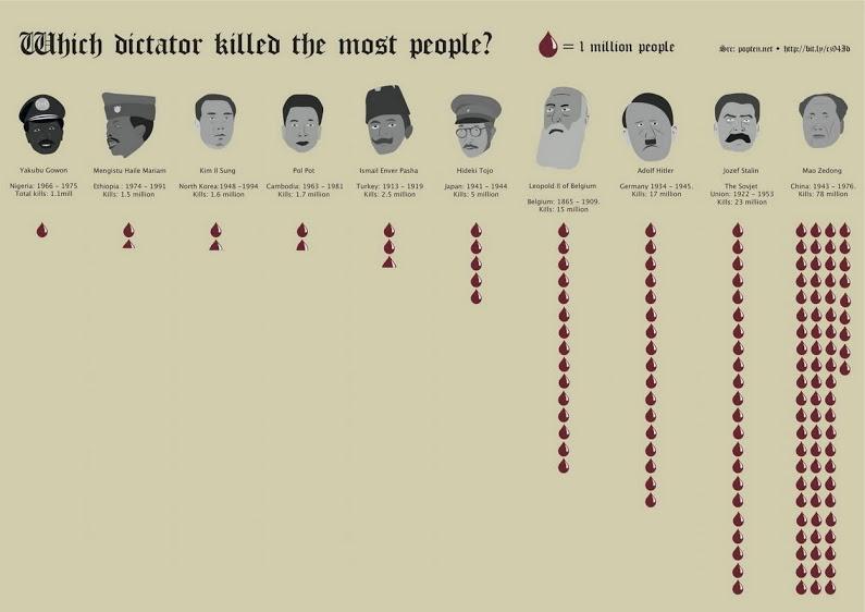 Диктаторы