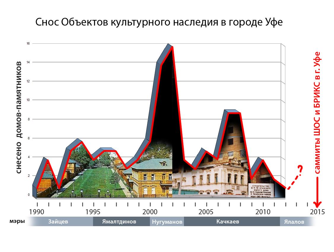снос_диаграмма