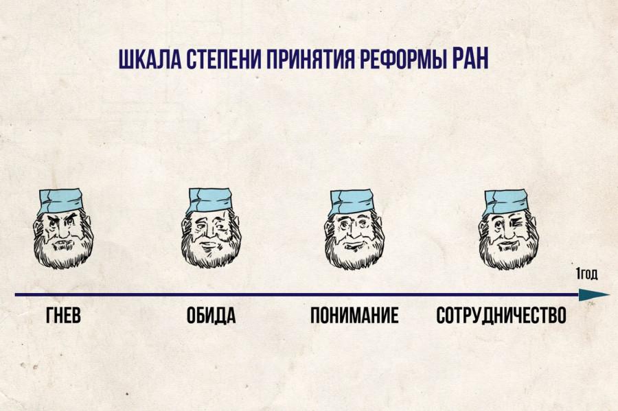 реформа РАН