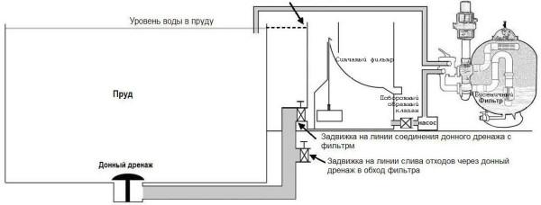 схема расположения элементов системы фильтрации