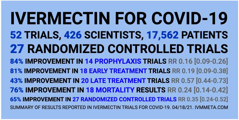 База данных всех исследований ивермектина COVID-19. 89 исследований, 48 рецензируемых, 52 с результатами сравнения экспериментальных и контрольных групп.