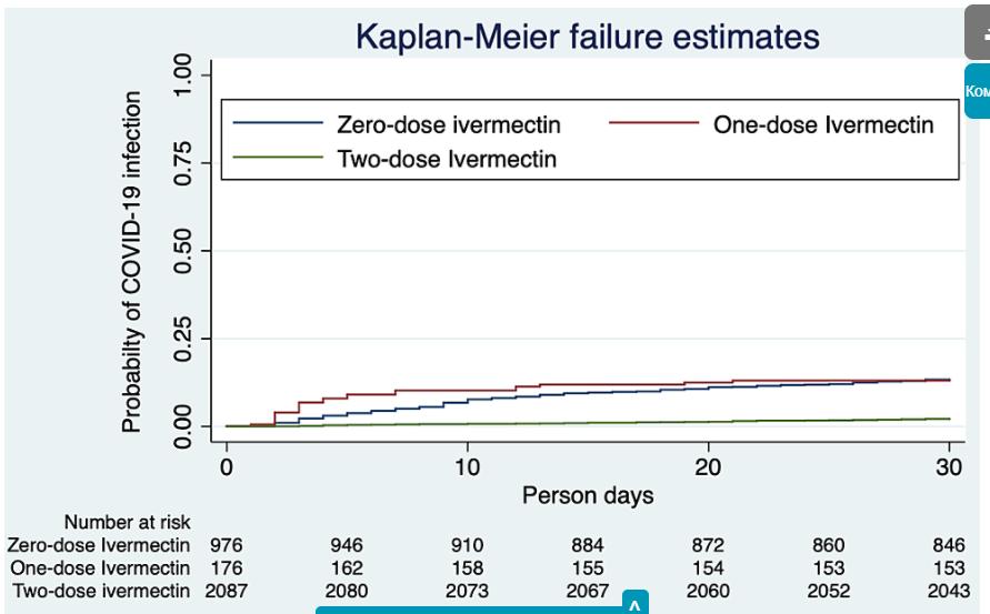 Мы оценили отношение рисков (HR), исключая тех, у кого был диагностирован C19 до начала исследования с использованием метода Каплана-Мейера. Вероятность заражения SC0V2 была на 85% ниже (HR 0,15; 95% CI, 0,11-0,21) у тех, кто принимал две дозы иве в конце 30 дней (рисунок 1 ).