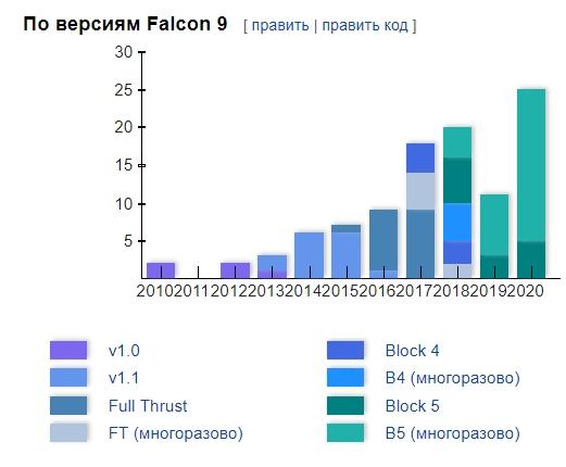 Запуски Falcon 9 по разным версиям ракеты.