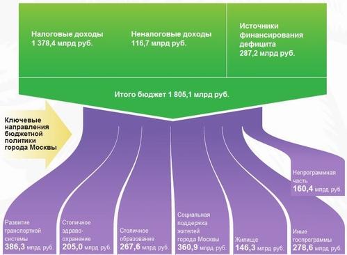 бюджет Москвы 2013