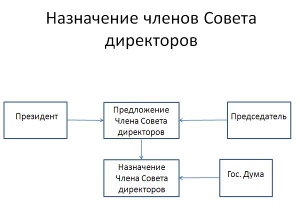 Совет директоров цб рф магическая система wave forex