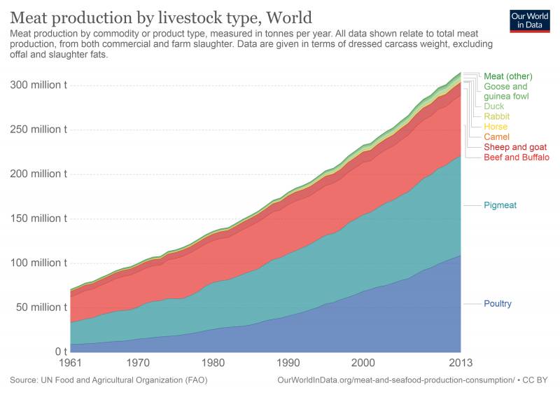 global-meat-production-by-livestock-type