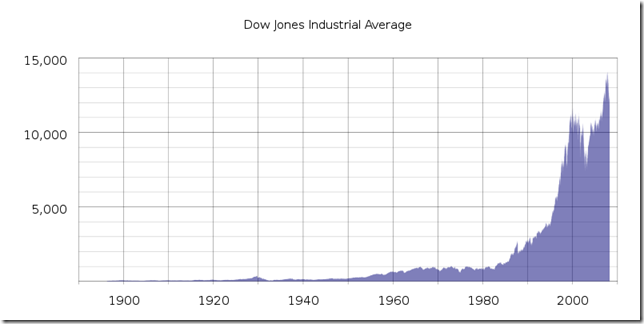 800px-DJIA_historical_graph_svg