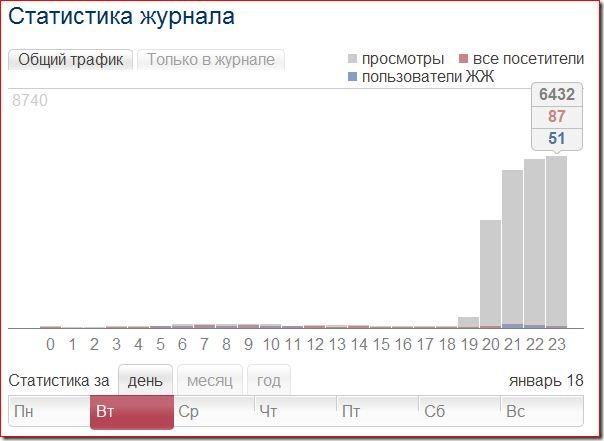 Статистика за 18.01.2011г.