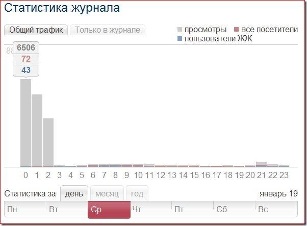 Статистика за 19.01.2011г.