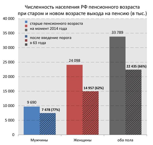 пенсионеры-2014