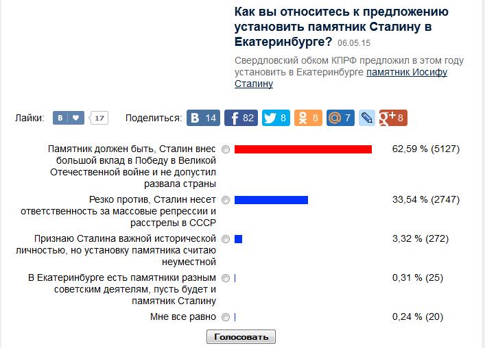 2015-05-07 22-09-00 Как вы относитесь к предложению установить памятник Сталину в Екатеринбурге    06.05.15-07.05.15   Голо