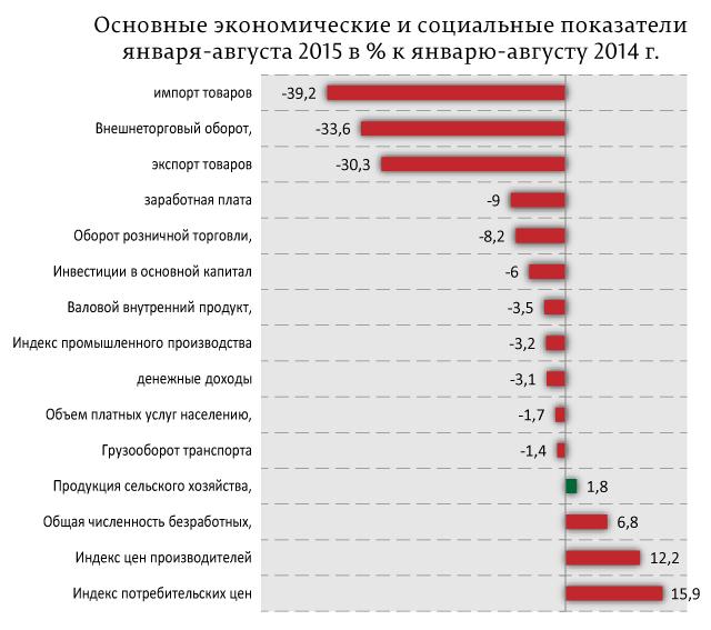 Основные-экономические-и-социальные-показатели-января-августа-2015-в-%-к-январю-августу-2014-г.