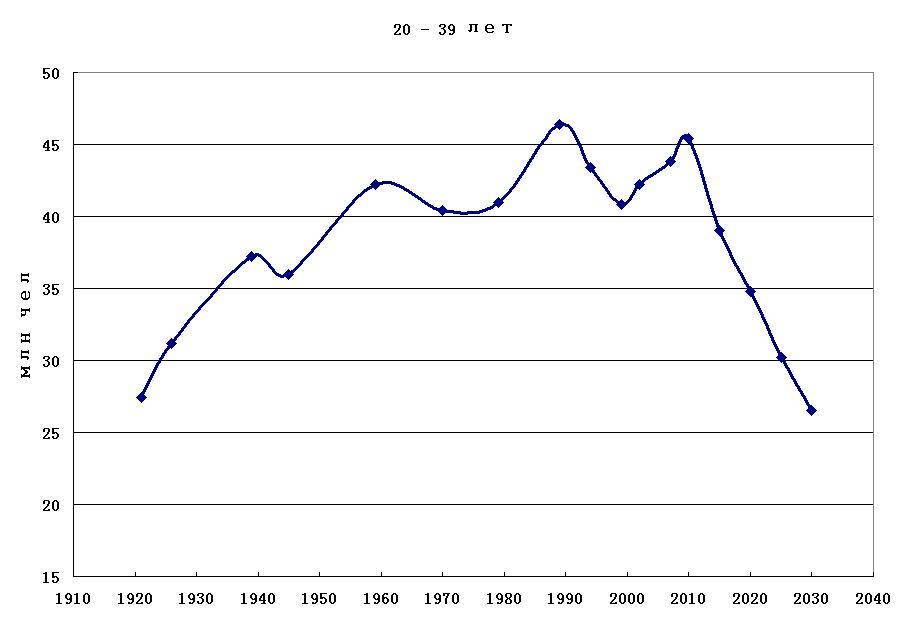 число населения в возрасте 20-40 лет