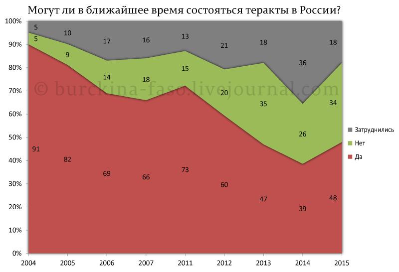 Могут-ли-в-ближайшее-время-состояться-теракты-в-России
