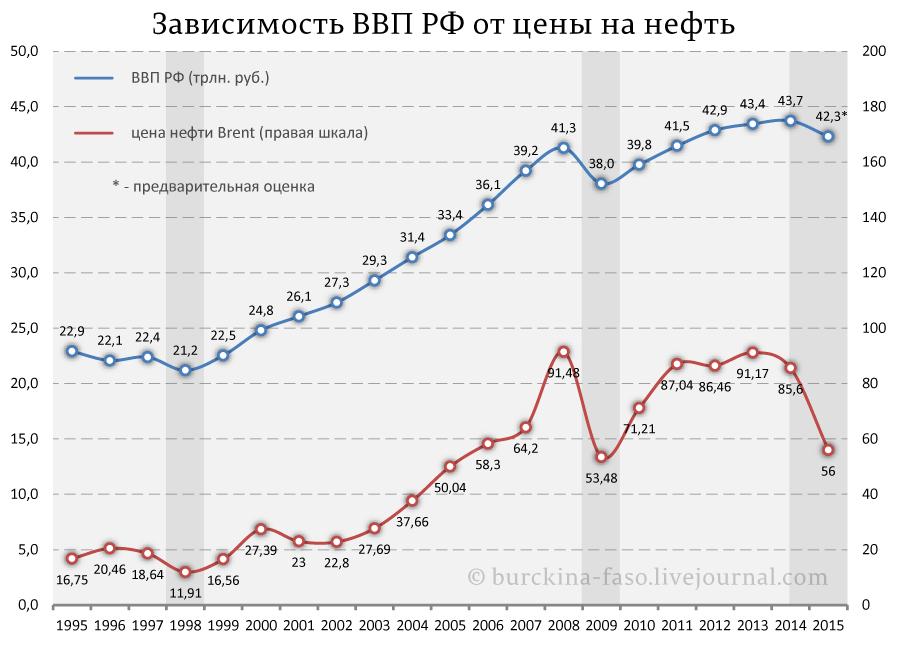 Зависимость-ВВП-РФ-от-цены-на-нефть