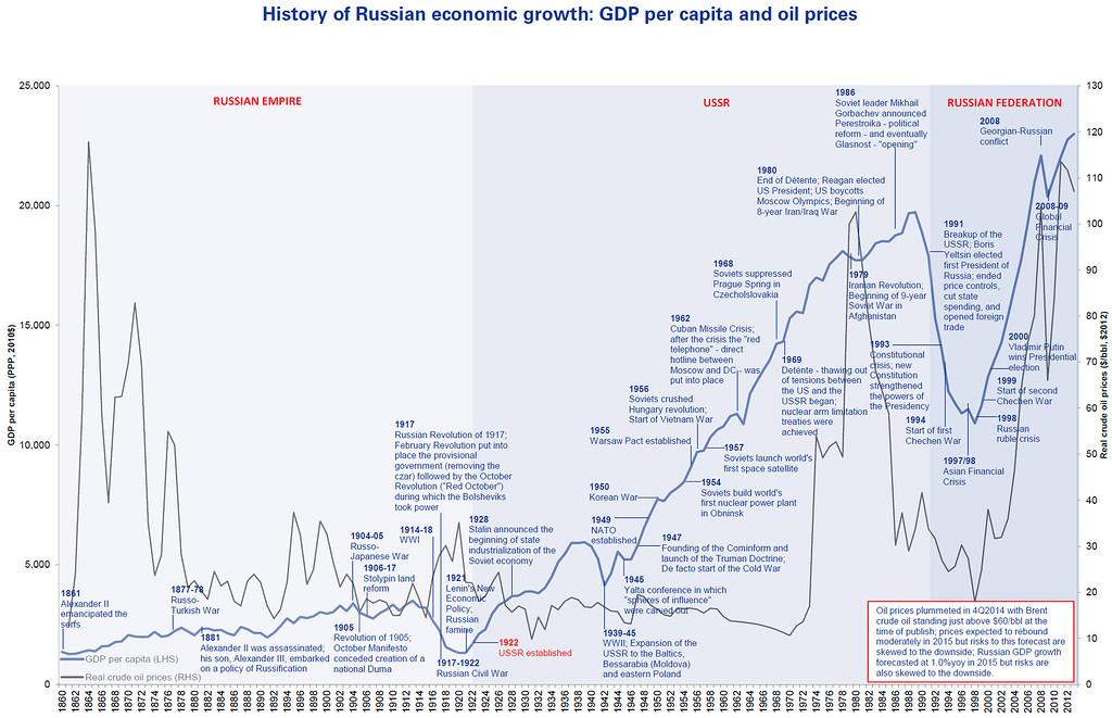динамика ВВП и цены нефти