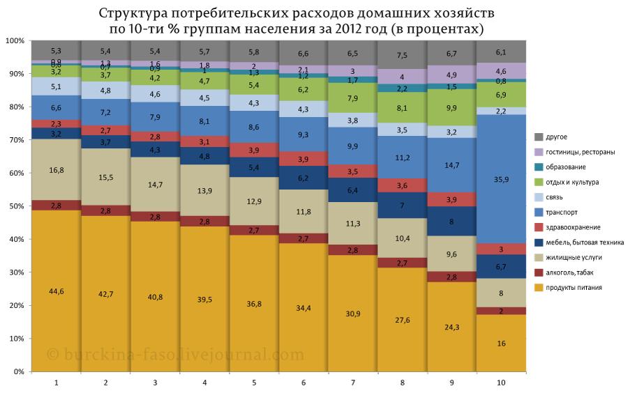 Почему богатые в России жрут в три горла?