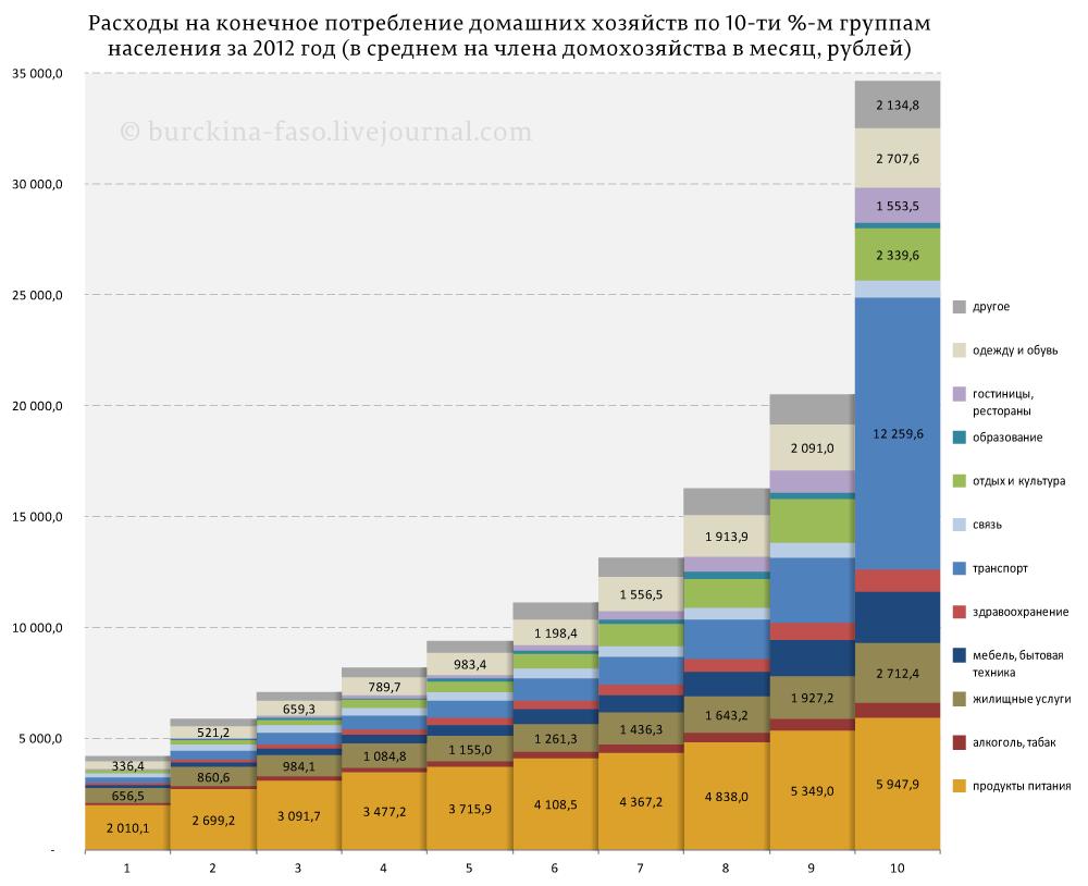 Расходы-на-конечное-потребление-домашних-хозяйств-по-10-ти-%-м-группам
