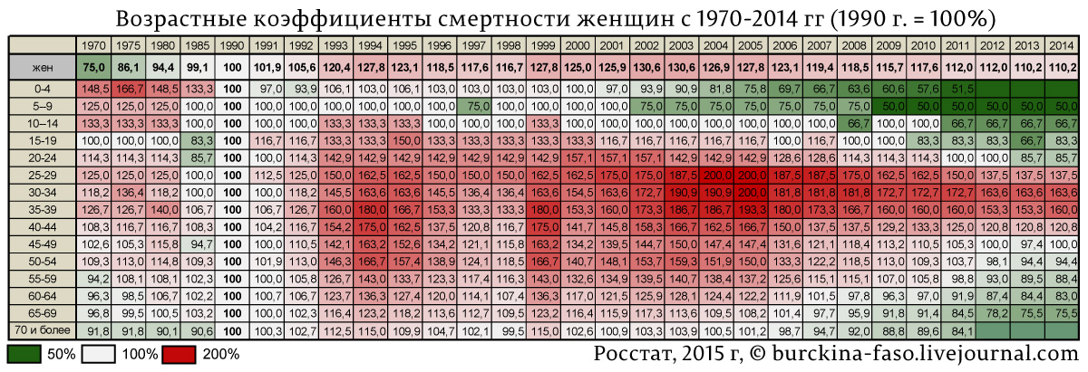 Возрастные-коэффициенты-смертности-женщин-с-1970-2014-гг