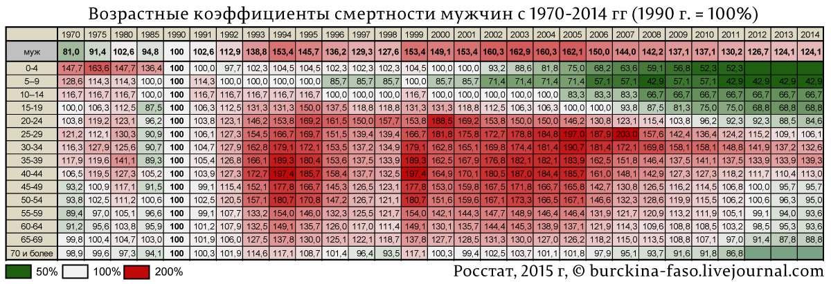 Возрастные-коэффициенты-смертности-мужчин-с-1970-2014-гг