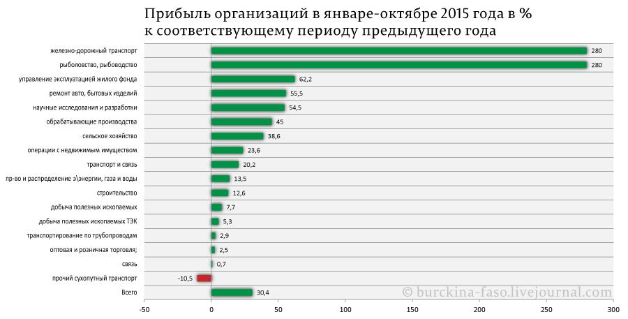 Прибыль-организаций-в-январе-октябре-2015-года-в-%