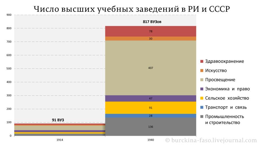 Число-высших-учебных-заведений-в-РИ-и-СССР