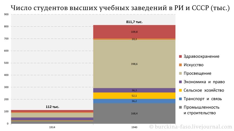 Число-студентов-высших-учебных-заведений-в-РИ-и-СССР-(тыс.)