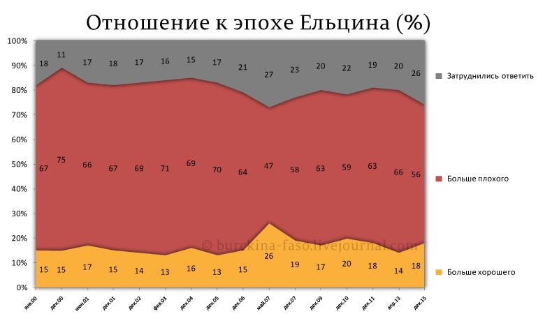 Отношение-к-эпохе-Ельцина-(%)