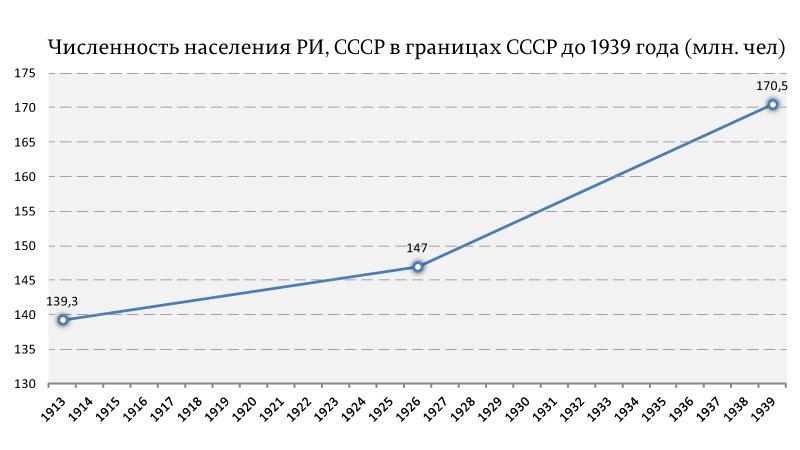 Численность-населения-РИ,-СССР-в-границах-СССР-до-1939-года-(млн.-чел)